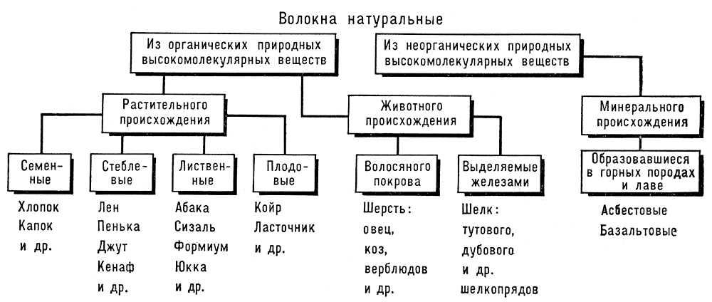 Большая  Советская Энциклопедия (ВО)