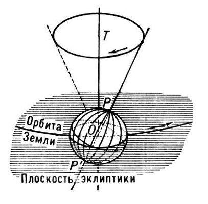 Большая  Советская Энциклопедия (ПР)